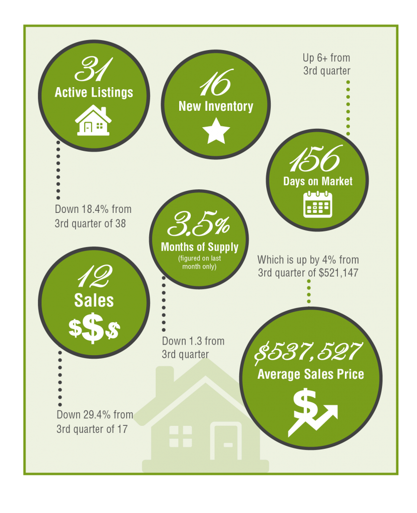 Bayoaks Infographic